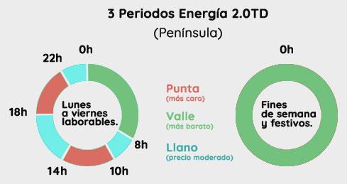 Periodos energia nueva tarifa 2.0TD