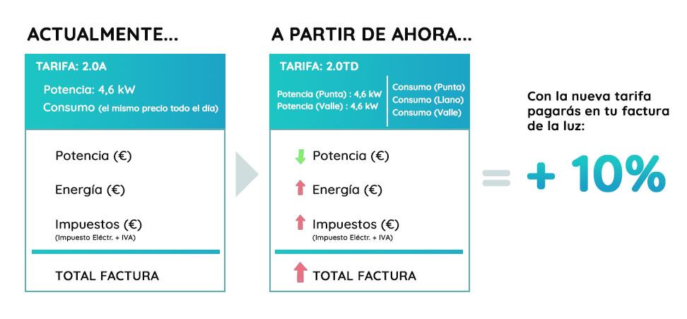 Nueva tarifa eléctrica 2.0TD