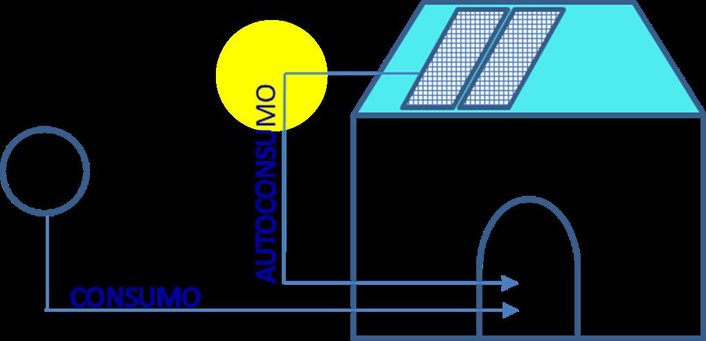 Como funciona autoconsumo solar